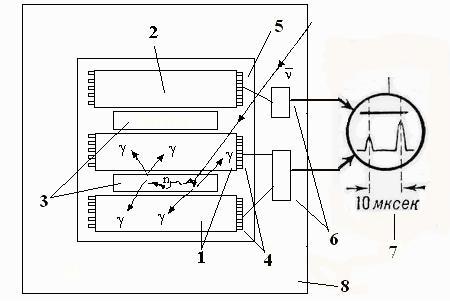 Рис.5. Схема детектора в опыте Райнеса и Коэна по регистрации антинейтрино.