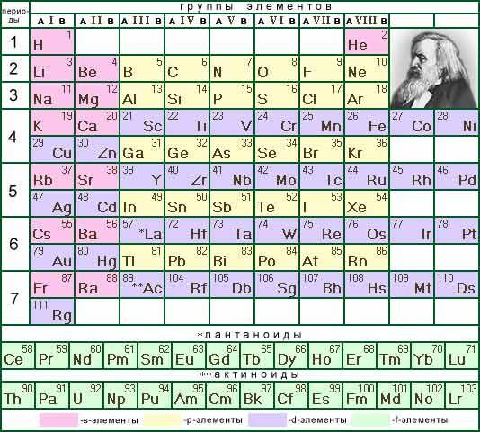 Доклад об одном химическом элементе 2826